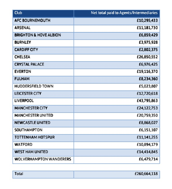 Club payments to agents revealed by the FA - Arseblog News