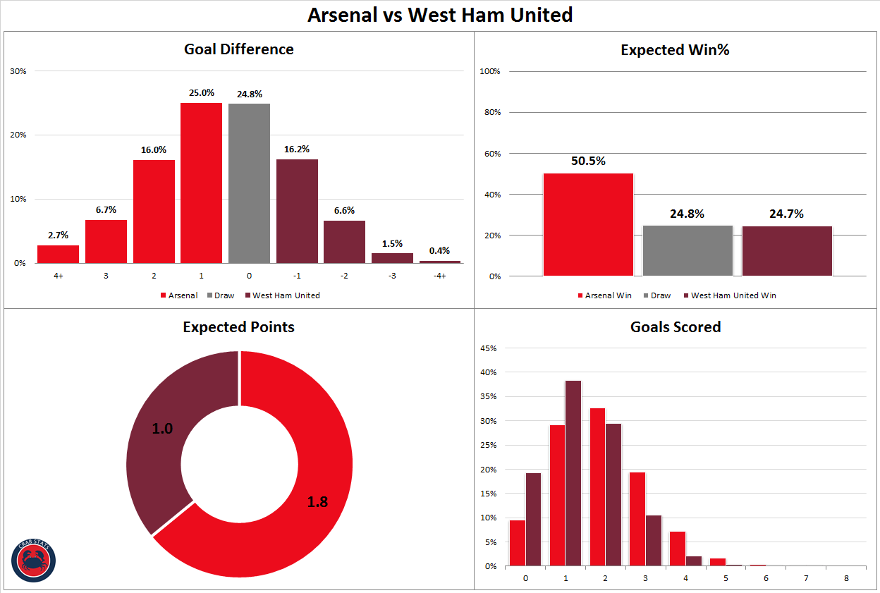 By The Numbers Arsenal 3 1 West Ham Arseblog News The Arsenal News Site