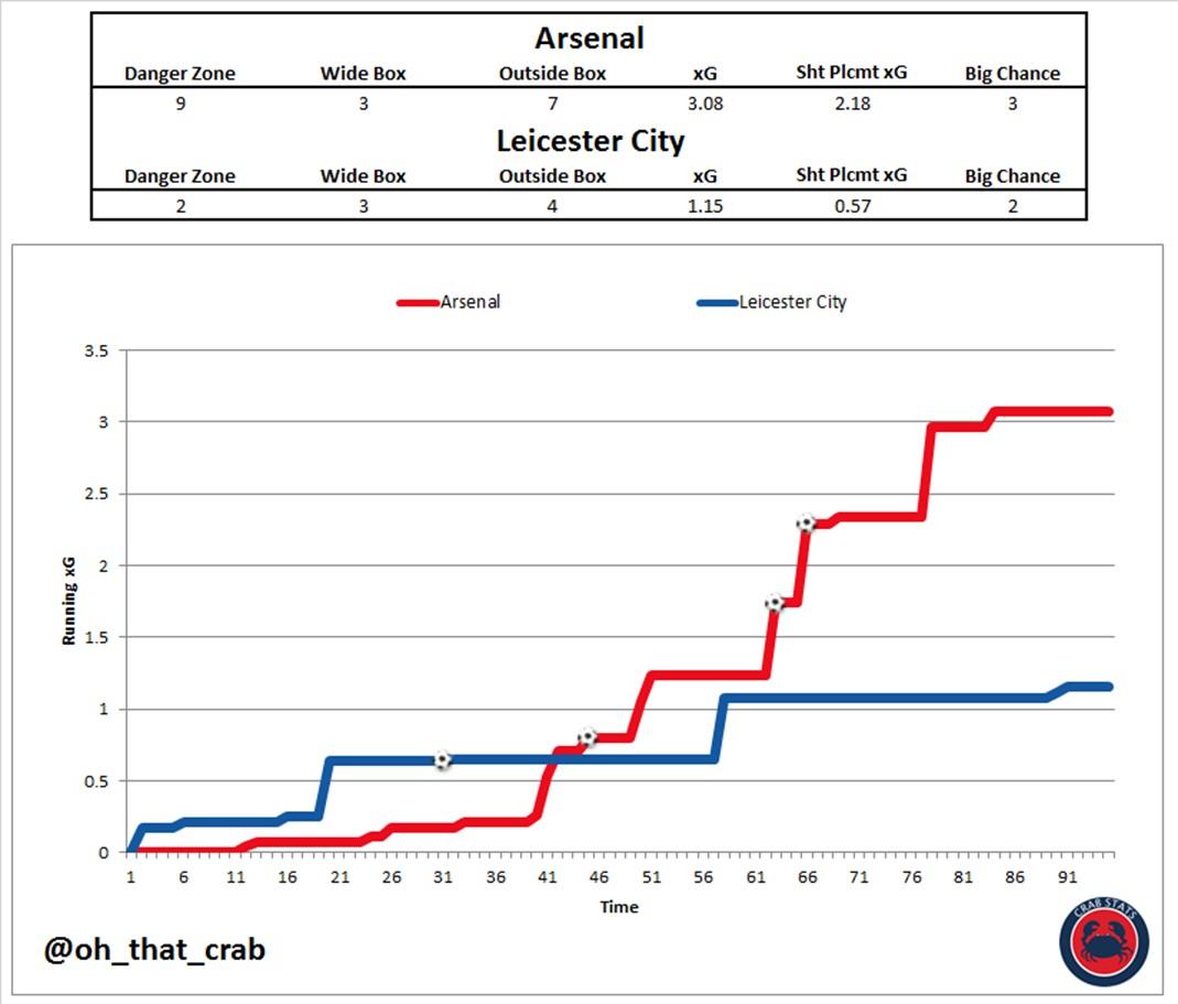 https://arseblog.news/wp-content/uploads/2018/10/Arsenal-vs-Leicester-City-Running-xG.jpg