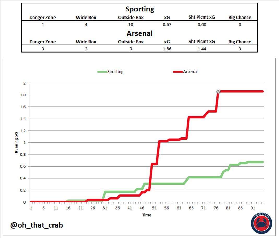 https://arseblog.news/wp-content/uploads/2018/10/Sporting-vs-Arsenal-Running-xG.jpg