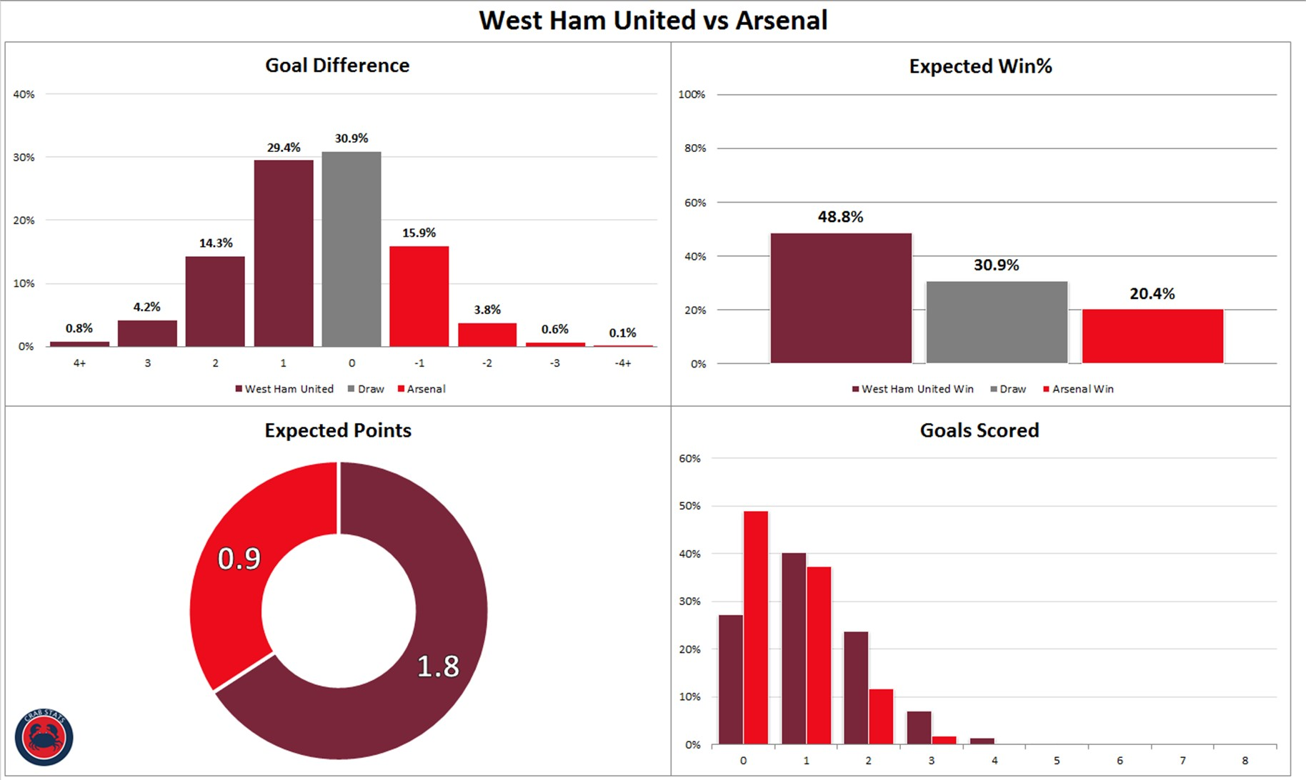 West Ham 1 0 Arsenal By The Numbers Arseblog News The Arsenal News Site