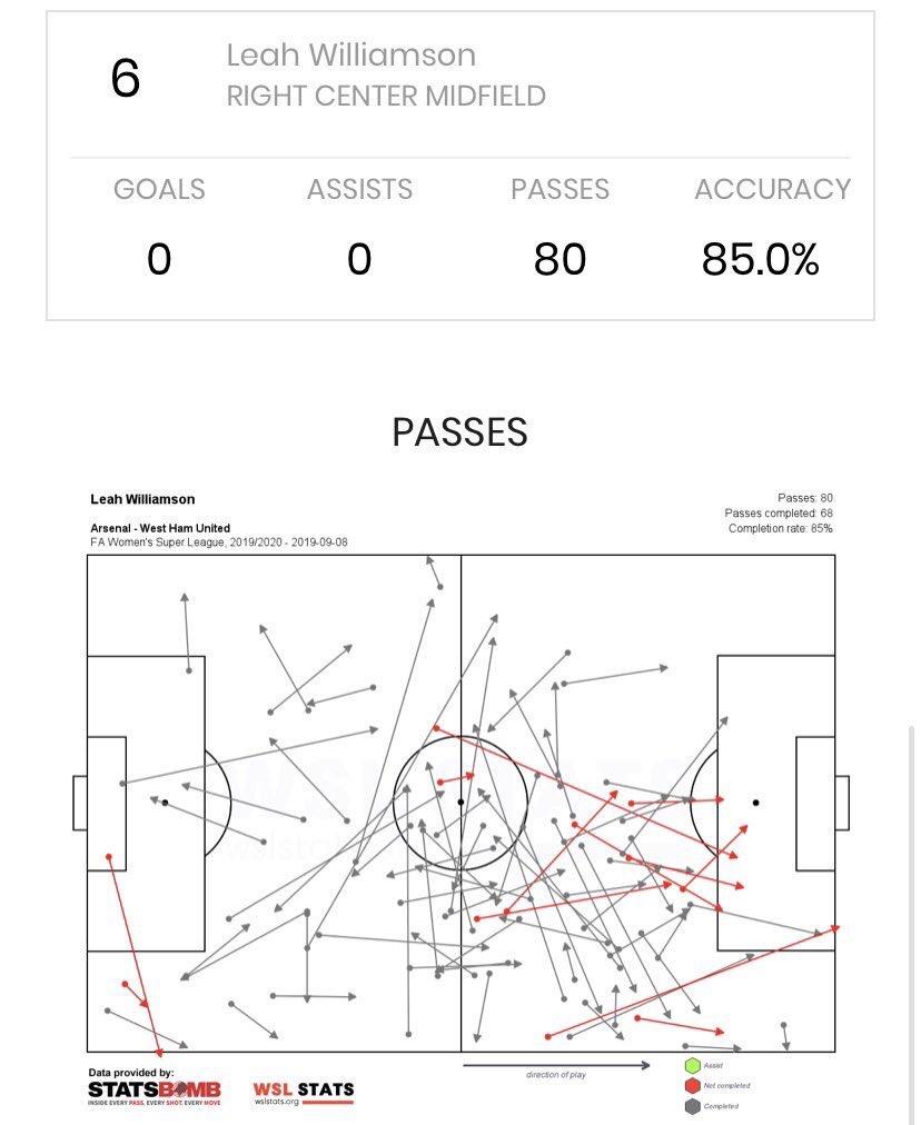 Fiorentina Women 0 Arsenal 4- Goals and Analysis