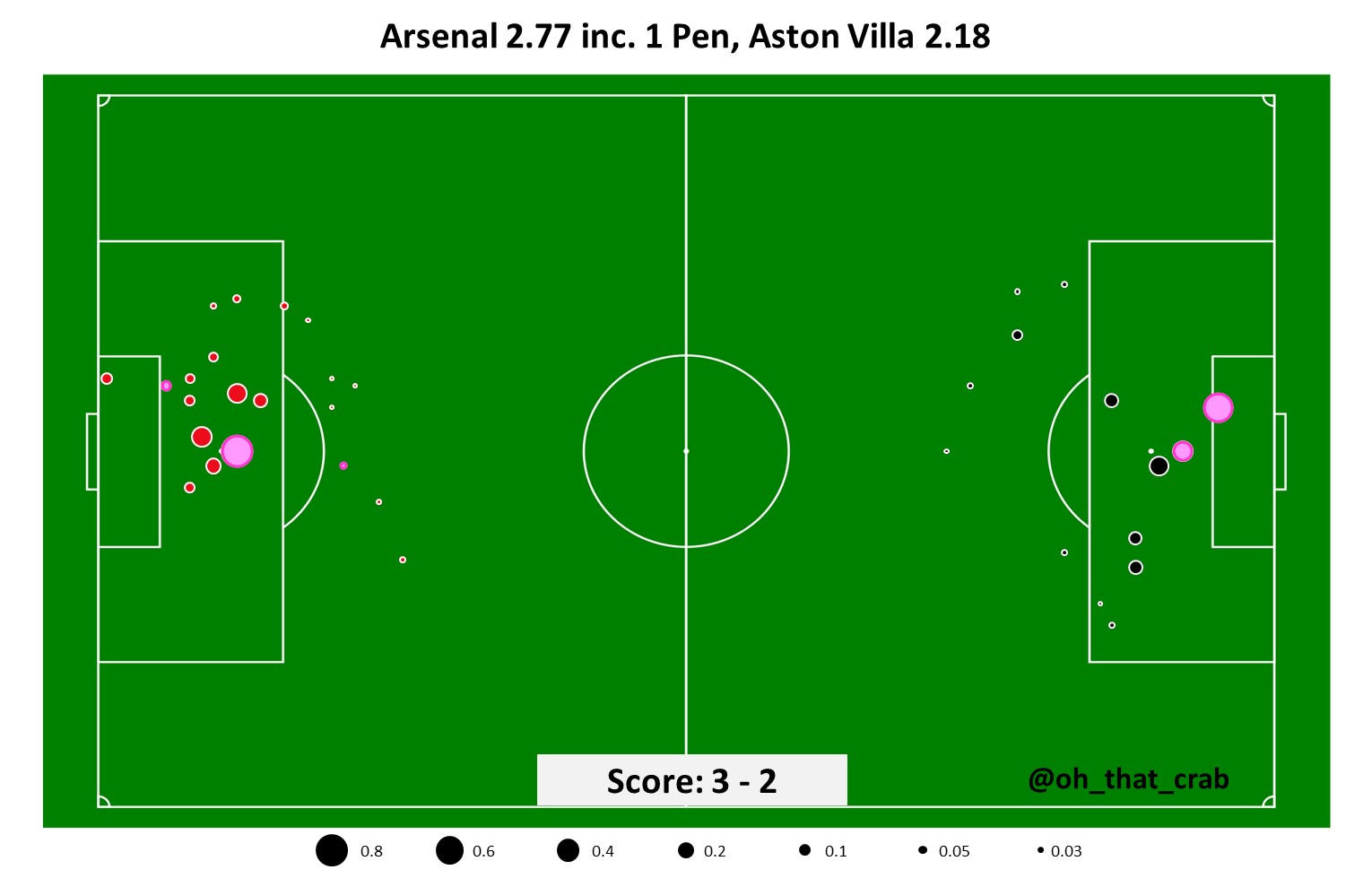 Arsenal 3 2 Aston Villa By The Numbers Arseblog News The Arsenal News Site