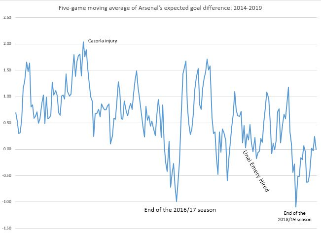 Arsenal five game moving average graph showing the decline in expected goals difference from 2014 to 2019