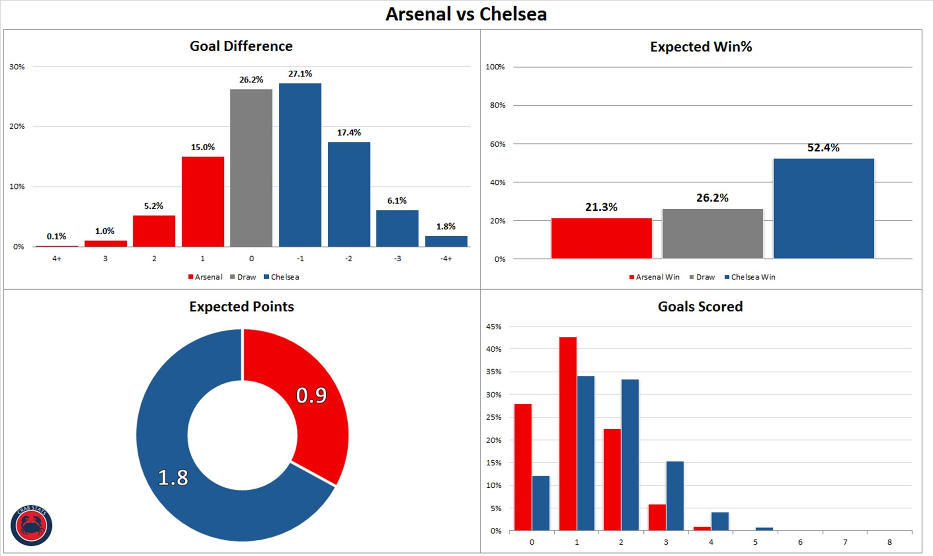 Arsenal 1-2 Chelsea: By the numbers