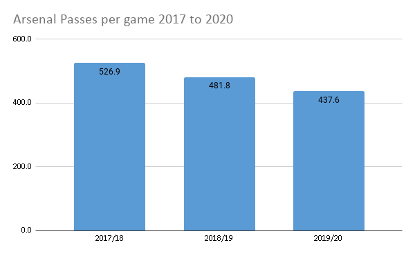 Arsenal passes per game 2017 to 2020 showing a decline from 537 per game to 437 per game