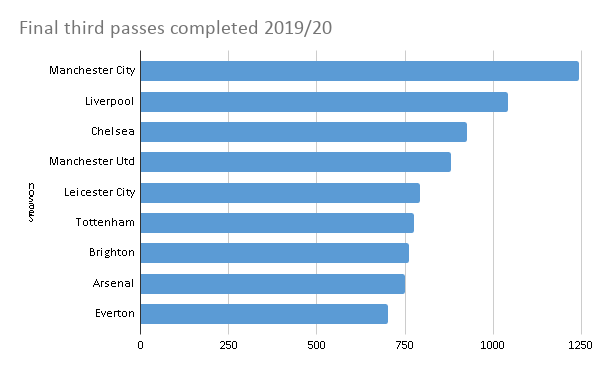 Final third passes complete where Arsenal are 9th in the League for 2019/20