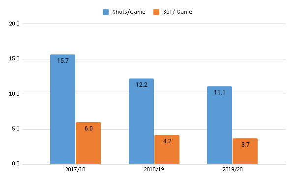 Arsenal shots per game 2017-2020: a chart showing a steep decline from over 15 shots per game to just over 11