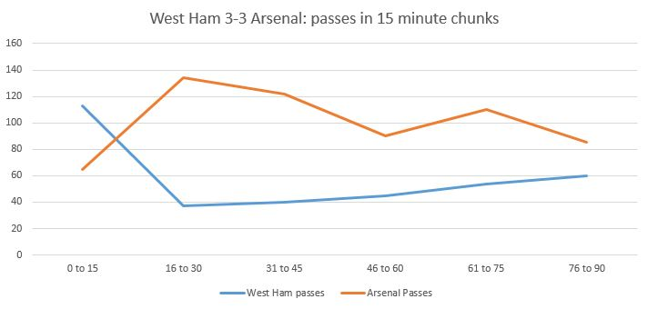 a chart showing passes broken down in 15 minute chunks